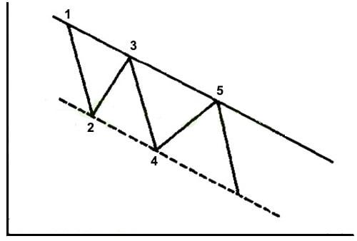 خط کانال یا به اصطلاح خط برگشت، حالت مفید دیگری از تکنیک خط روند است