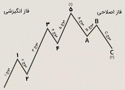 تفسیر نظریه امواج الیوت