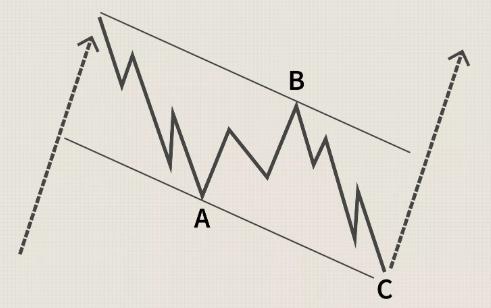 الگوی امواج الیوت