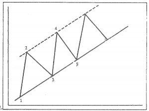 معامله گران پرریسک از خط کانال به عنوان زمان ورود به بازار در جهت مخالف روند استفاده