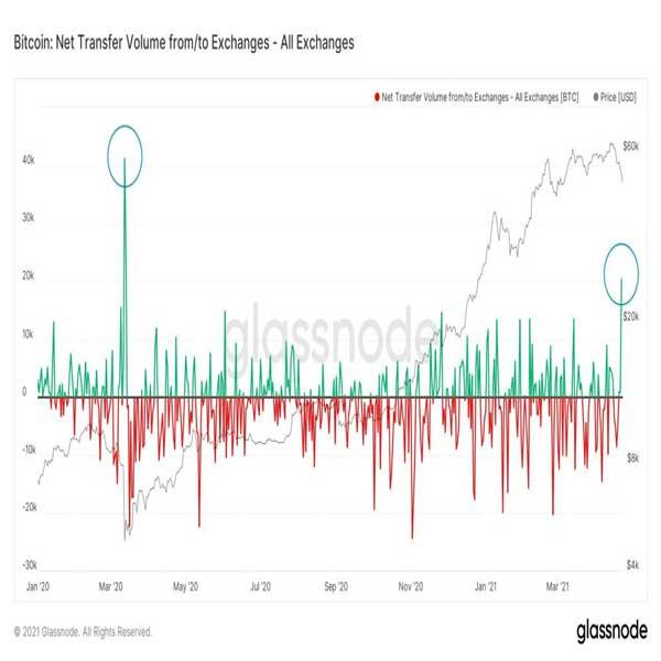 تحلیل قیمت بیت کوین؛ همه امیدوارند کف قیمت بیت کوین ۴۶,۰۰۰ دلار باشد